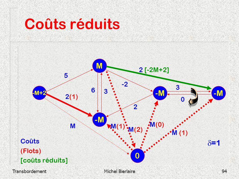 Coûts réduits M -M -M -M d=1 2 [-2M+2] 5 -2 3 6 3 2(1) 2 M(0) M M(1)